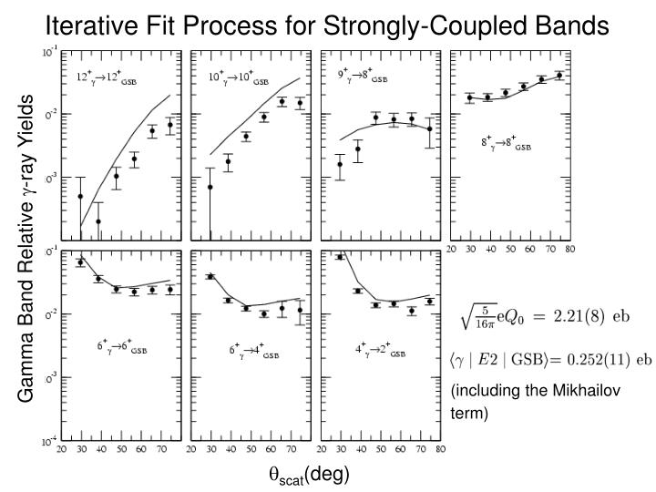 Iterative Fit Process for Strongly-Coupled Bands