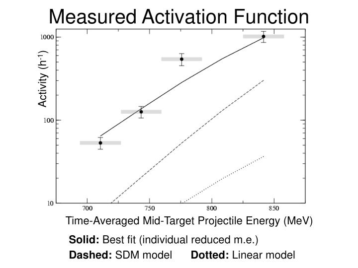 Measured Activation Function