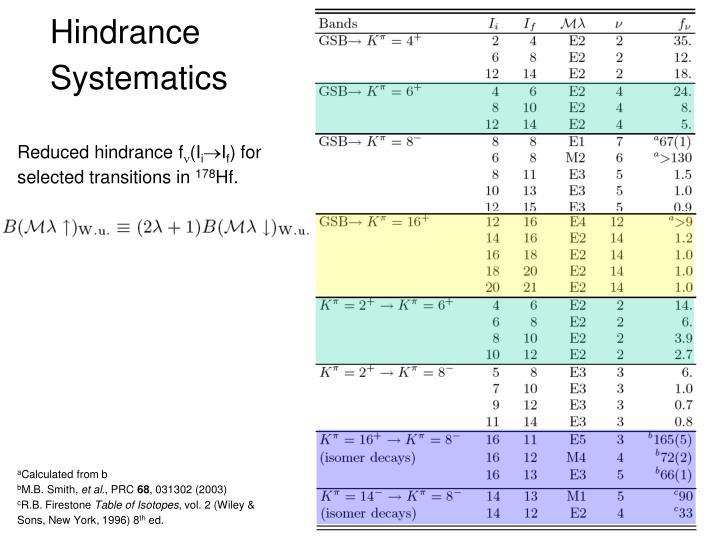 Hindrance Systematics