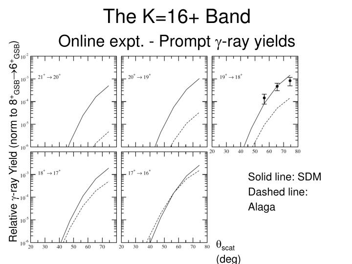The K=16+ Band