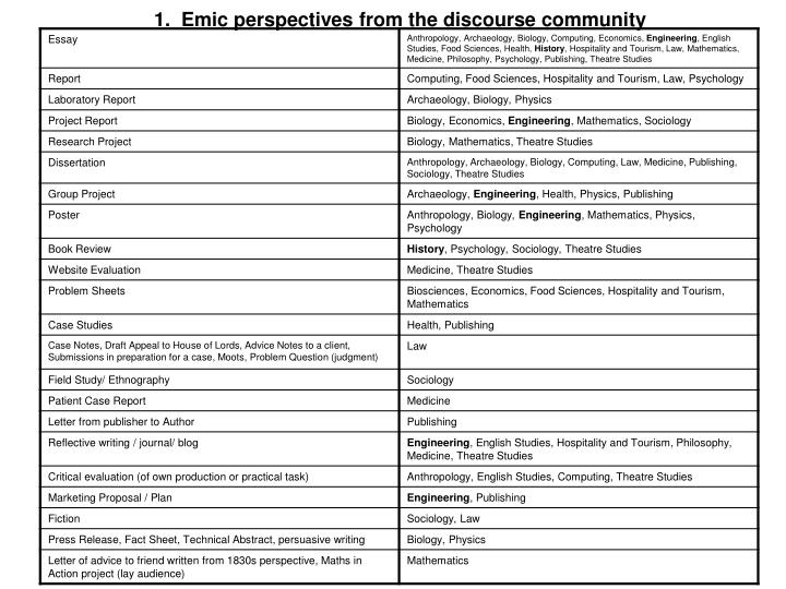 1.  Emic perspectives from the discourse community