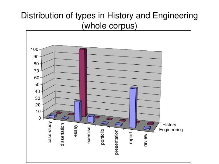 Distribution of types in History and Engineering (whole corpus)