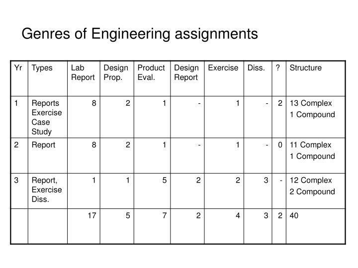 Genres of Engineering assignments