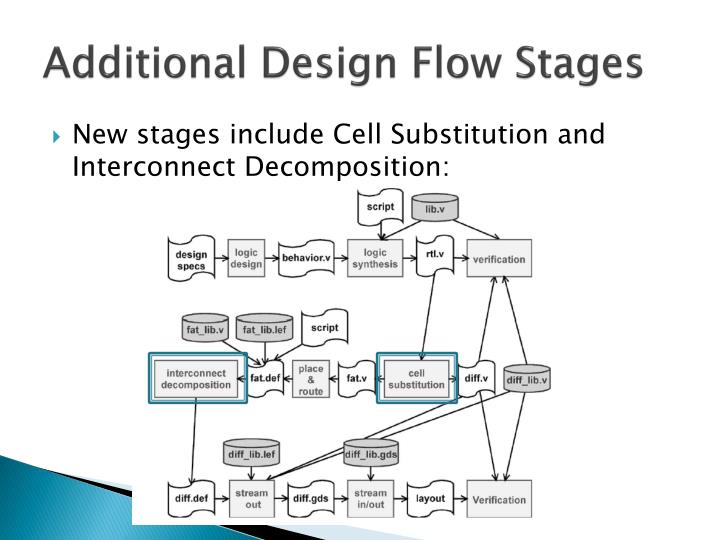 Additional Design Flow Stages
