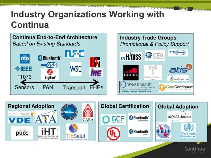 Industry Organizations Working with Continua