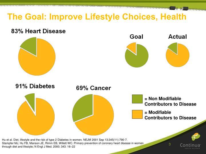 The Goal: Improve Lifestyle Choices, Health
