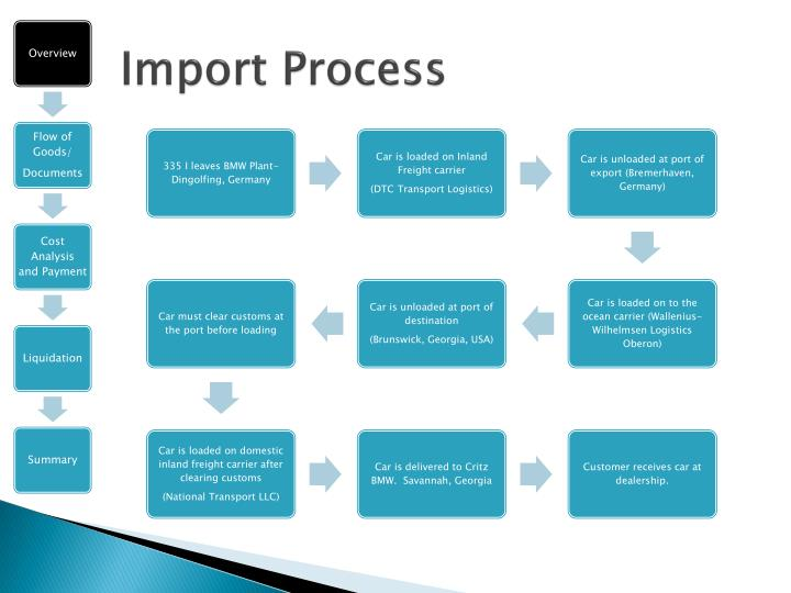 Import Process