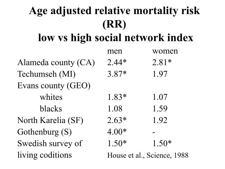 Age adjusted relative mortality risk (RR)