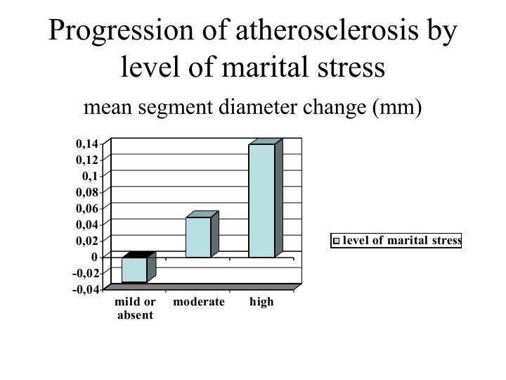 Progression of atherosclerosis by level of marital stress