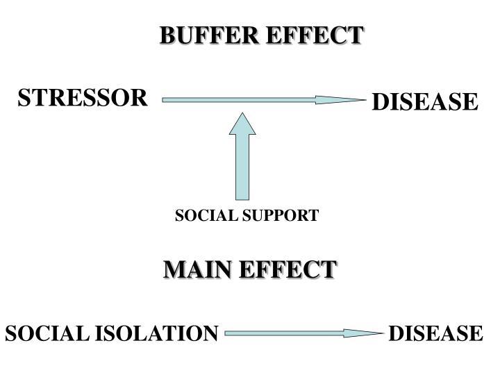 BUFFER EFFECT