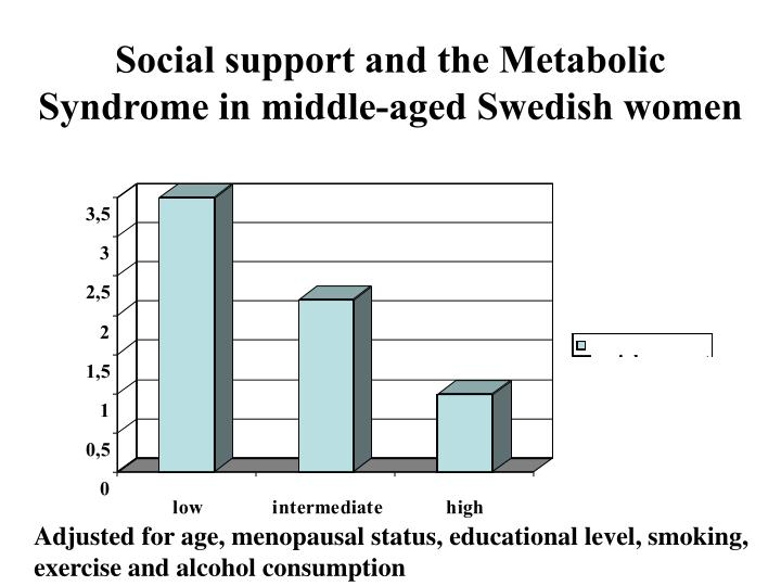 Social support and the Metabolic Syndrome in middle-aged Swedish women