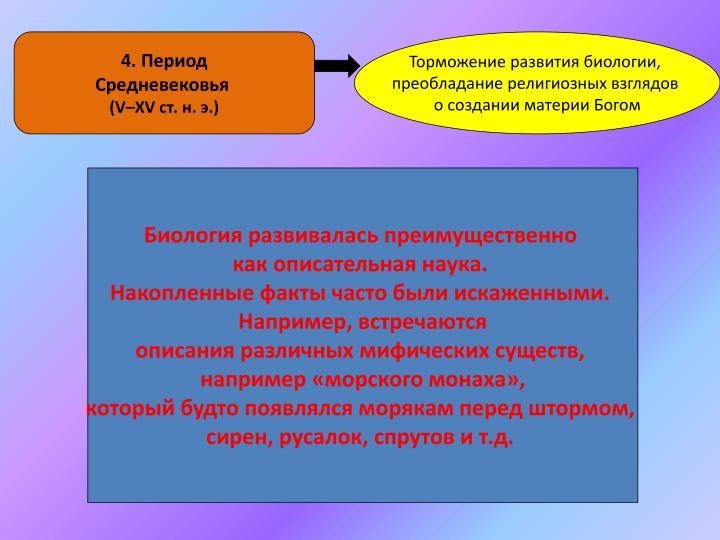 4. Период