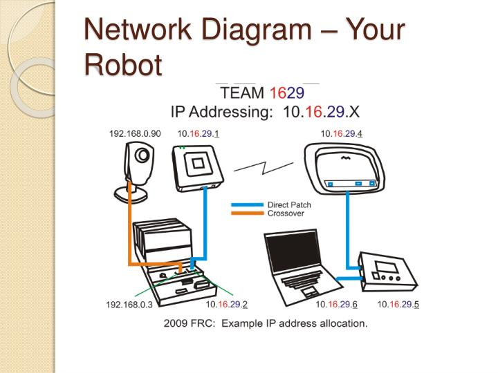 Network Diagram – Your Robot
