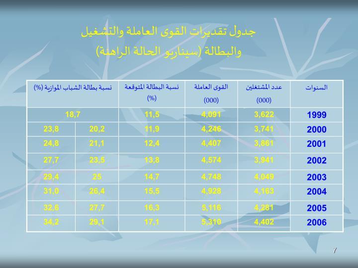 جدول تقديرات القوى العاملة والتشغيل والبطالة (سيناريو الحالة الراهنة)