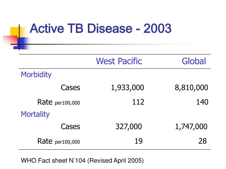 Active TB Disease - 2003