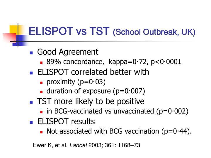 ELISPOT vs TST