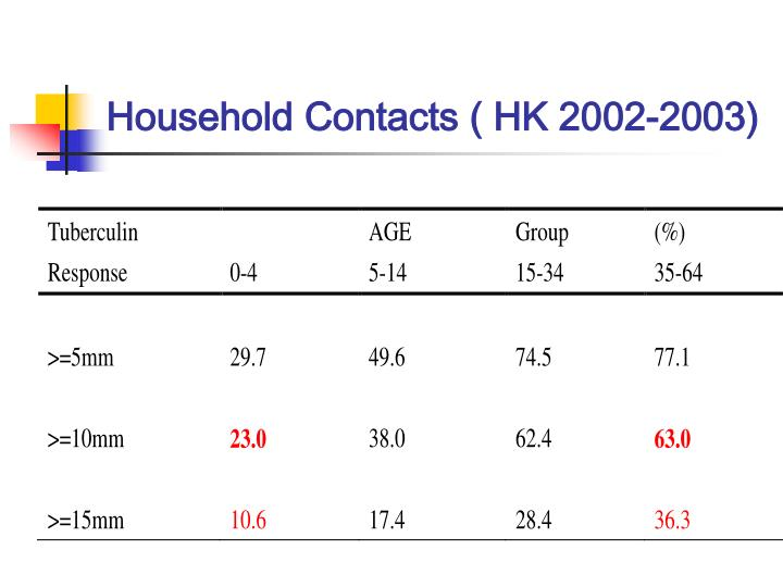 Household Contacts ( HK 2002-2003)