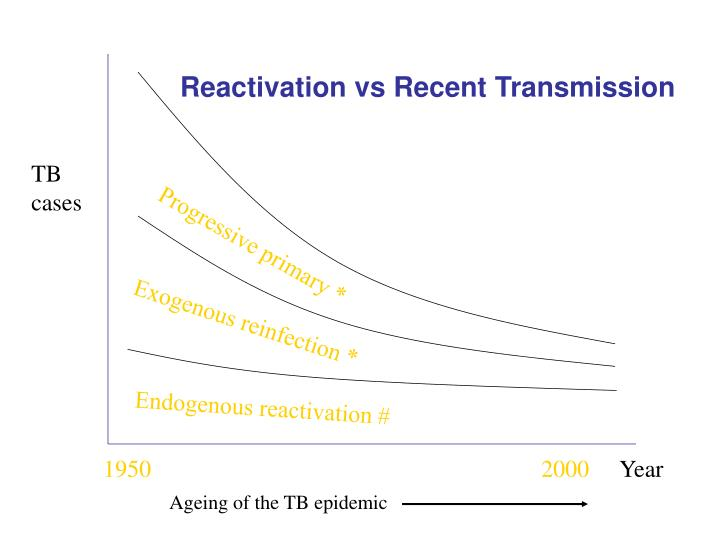 Reactivation vs Recent Transmission
