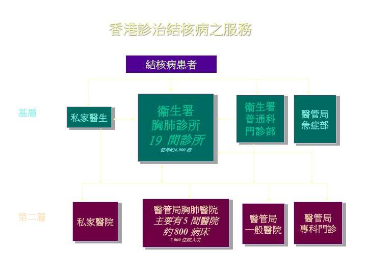 香港診治結核病之服務