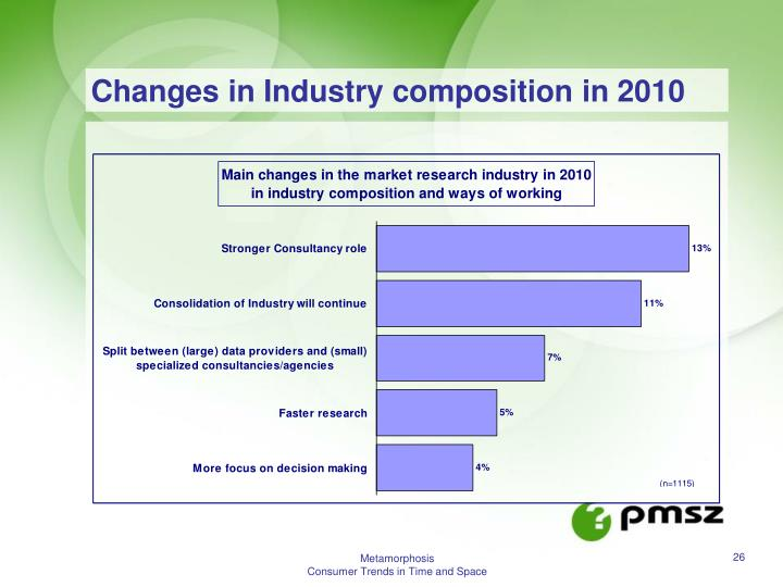 Changes in Industry composition in 2010