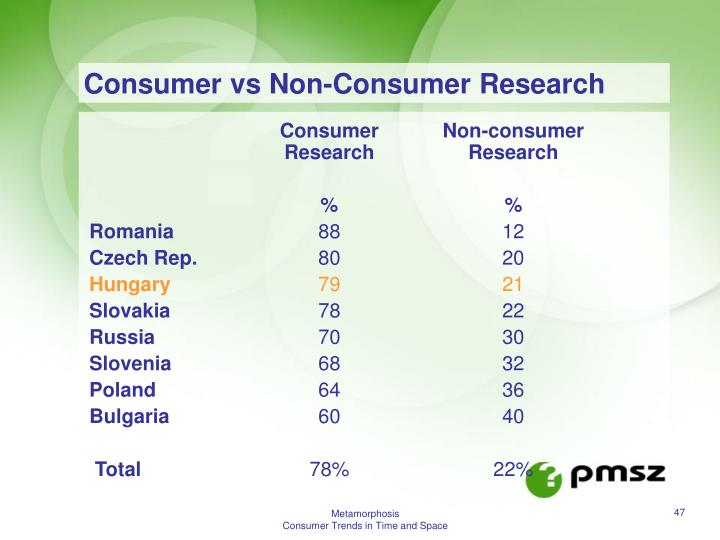 Consumer vs Non-Consumer Research