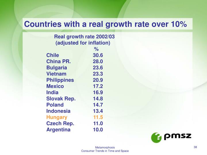 Countries with a real growth rate over 10%