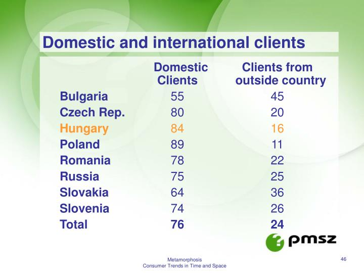 Domestic and international clients