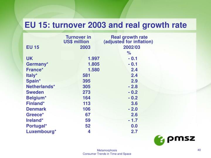 EU 15: turnover 2003 and real growth rate