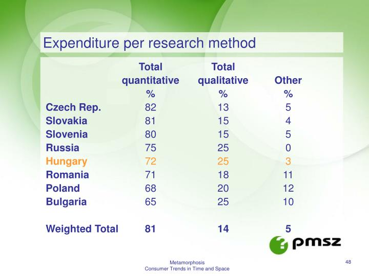 Expenditure per research method