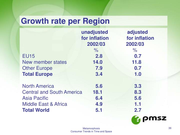 Growth rate per Region