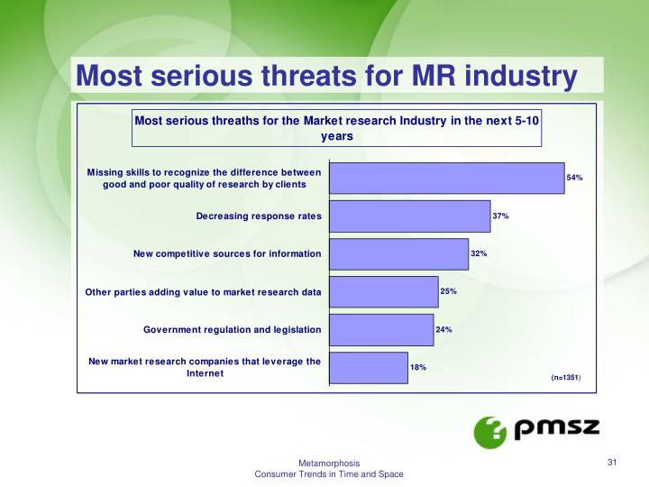 Most serious threats for MR industry