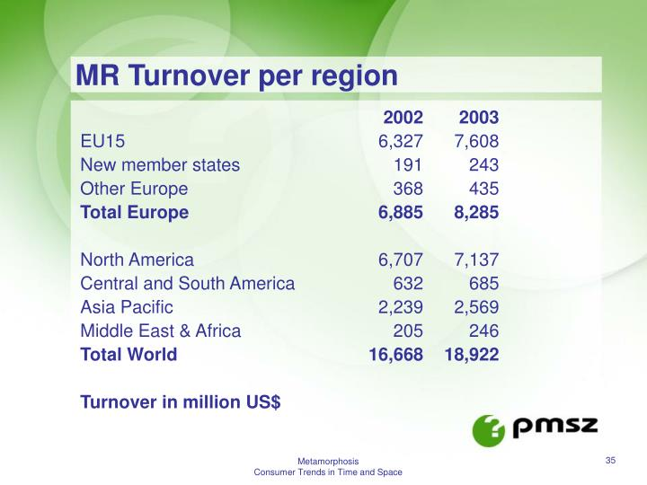 MR Turnover per region