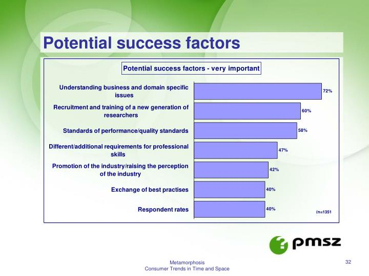 Potential success factors