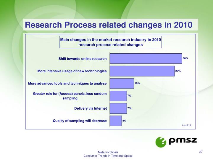 Research Process related changes in 2010