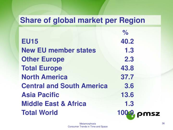 Share of global market per Region