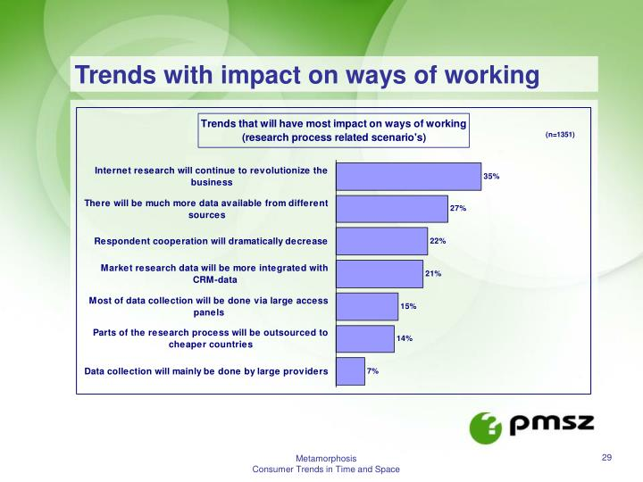 Trends with impact on ways of working