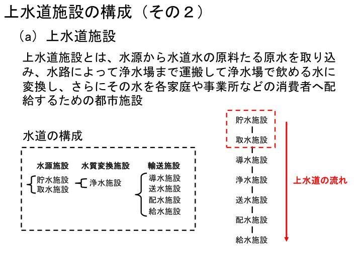 上水道施設の構成(その2)