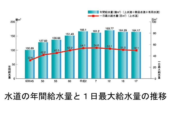 水道の年間給水量と1日最大給水量の推移