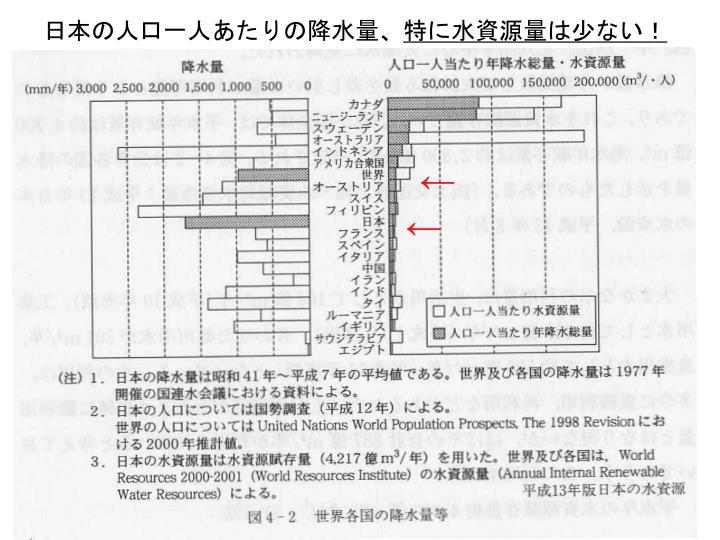 日本の人口一人あたりの降水量、