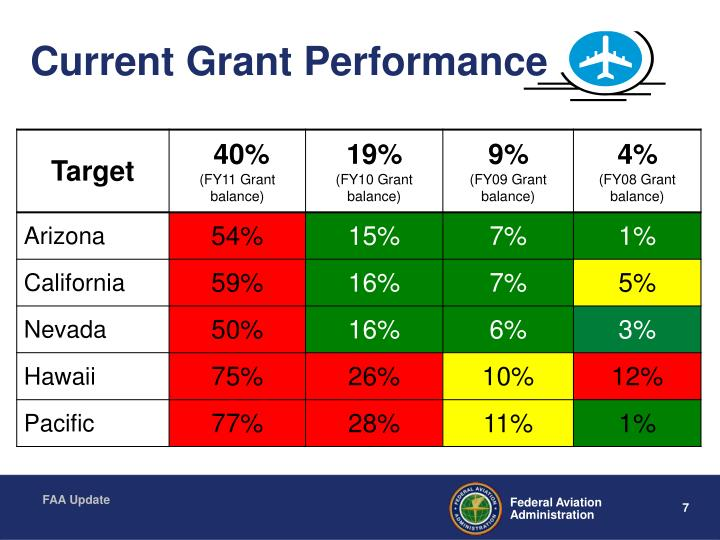 Current Grant Performance