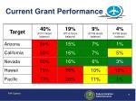 current grant performance