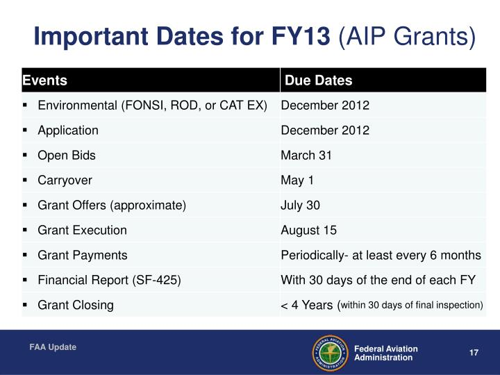 Important Dates for FY13