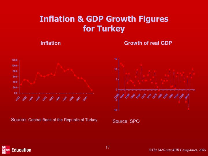 Inflation & GDP Growth Figures