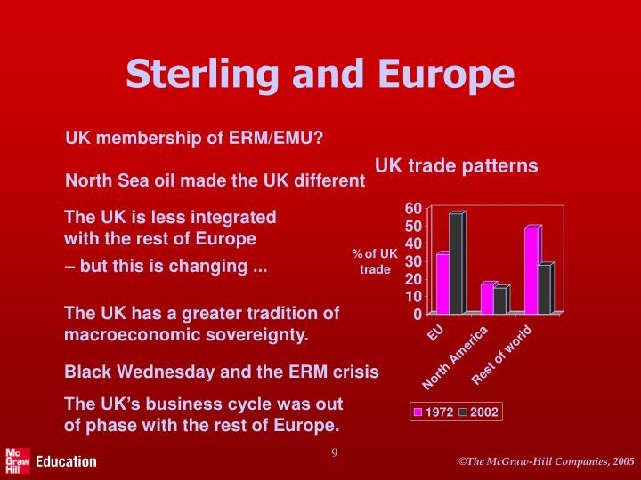 Sterling and Europe