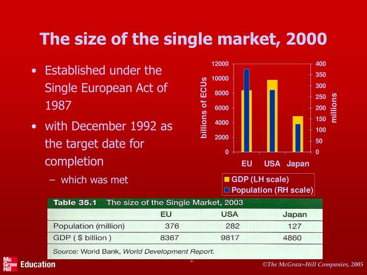 The size of the single market 2000