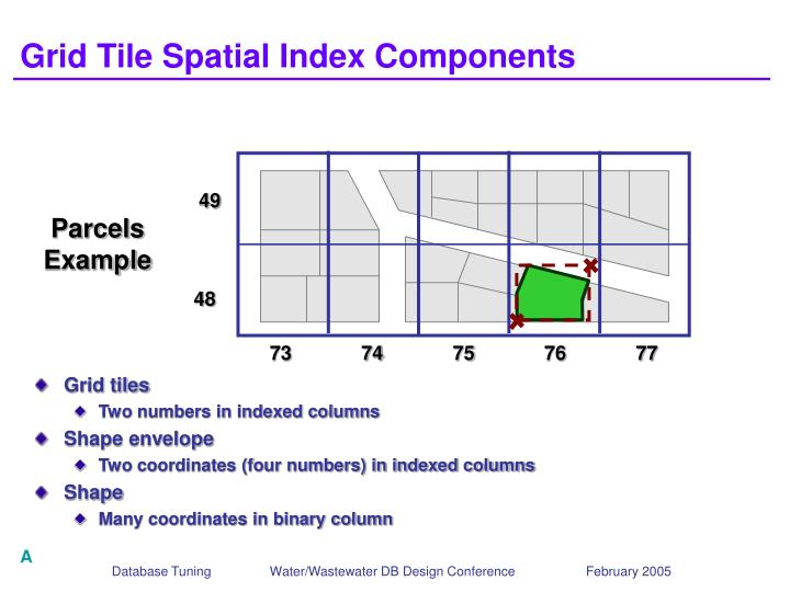 Grid Tile Spatial Index Components