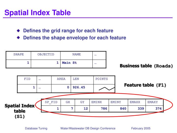 Spatial Index Table