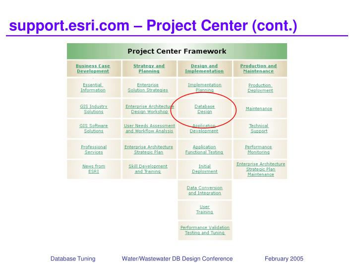 support.esri.com – Project Center (cont.)