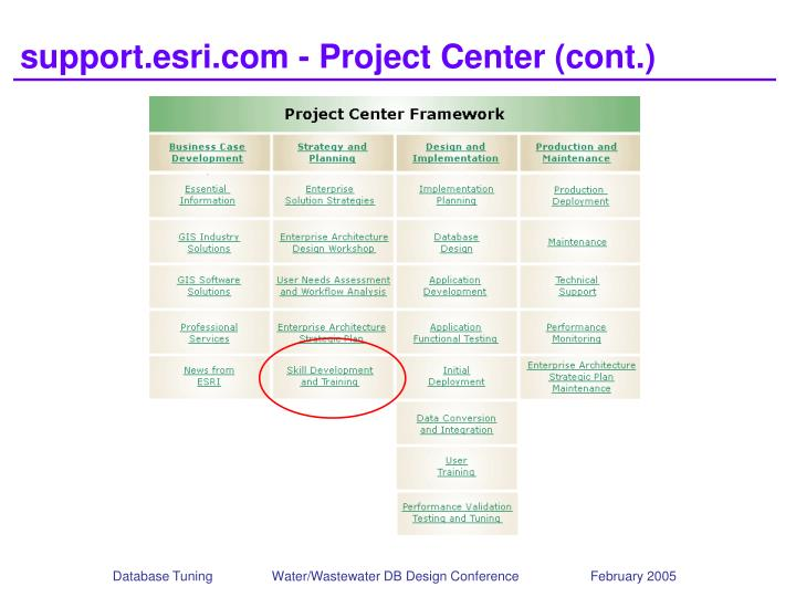support.esri.com - Project Center (cont.)