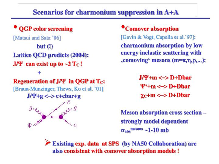 Scenarios for charmonium suppression in A+A